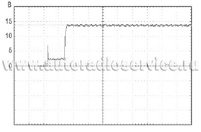 Типичная форма сигнала при запуске двигателя в цепи генератора
