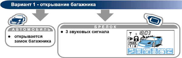 Управление дополнительным каналом №1 сигнализации Star Line C4