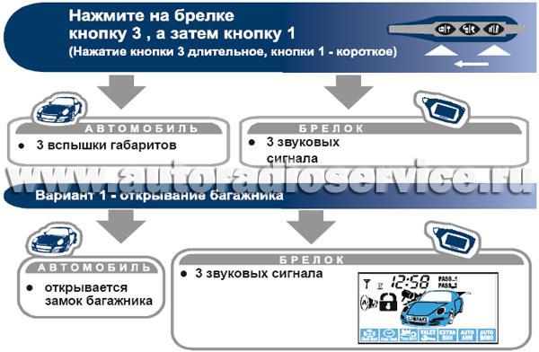 Управление дополнительным каналом №1 (открывание багажника)