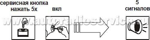 Программирование охранных и сервисных функций сигнализации (таблица программирования №1)