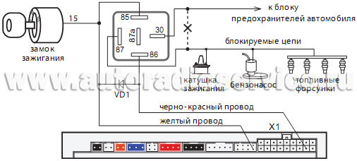 Подключение к системе центрального запирания