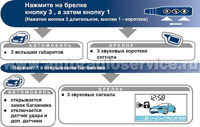 Управление дополнительным каналом 1 (открывание багажника)