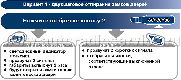 Управление дополнительным каналом 2