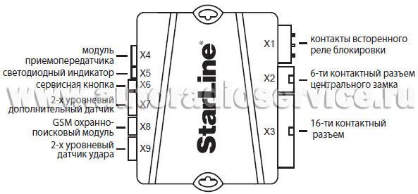 сигнализации Starline B62
