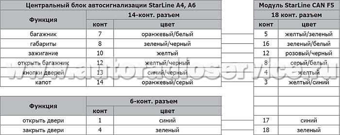 Модуль StarLine CAN F5 можно