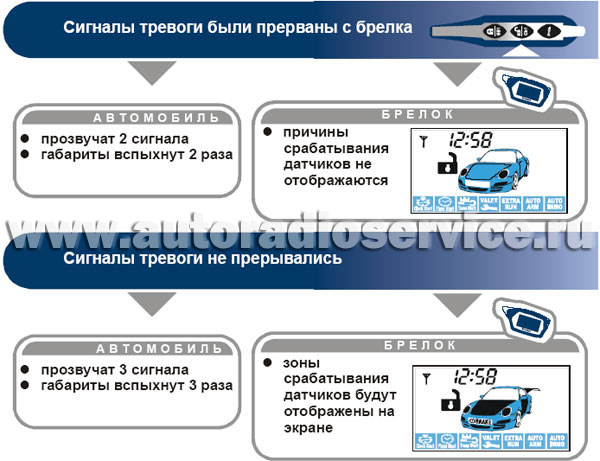 инструкция по эксплуатации Starline A39 - фото 4